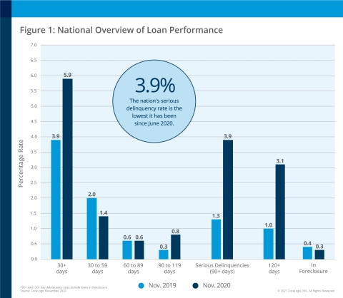 CoreLogic National Overview of Mortgage Loan Performance, featuring November 2020 Data (Graphic: Business Wire)