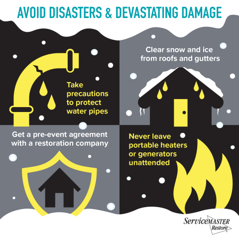 ServiceMaster Restore, one of America's leading disaster restoration companies, said the freezing weather currently gripping much of the country can cause severe problems for business owners, problems that are predictable and often preventable. The threat of unexpected natural disasters has led many business owners and managers to obtain pre-event coverage with companies specializing in disaster remediation. Recent research by ServiceMaster Restore shows 36 percent of respondents have disaster coverage for their business. This helps business owners ensure rapid response, faster repairs and less disruption of their business. (Graphic: Business Wire)
