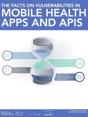 All That We Let In: https://approov.io/download/all-that-we-let-in-hacking-mhealth-apps-and-apis-infographics.pdf (Facts on Vulnerabilities in Mobile Health Apps and APIs)