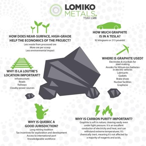 Key advantages for the La Looutre Flake Graphite Project (Graphic: Business Wire)