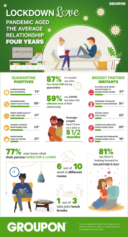 After spending so much extra time together the past year, the average couple has experienced the equivalent of four extra years in their relationship––based on the results of a new Valentine's Day survey of 2,000 people conducted by experiences marketplace Groupon. (Graphic: Business Wire)