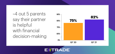 More coupled parents frequently discuss finances and rely on each other as families juggle remote work and learning (Graphic: Business Wire)