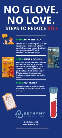 Steps to Combat STI's for National Condom Month from Bethany Medical Clinic NY. (Graphic: Business Wire)