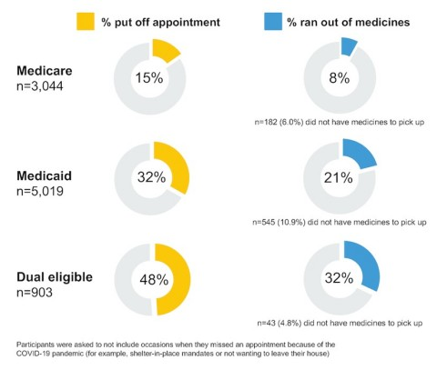 One Third of Medicare and Medicaid Beneficiaries Face Transportation Insecurity That Affects Access to Healthcare and Essential Medications (Graphic: Business Wire)