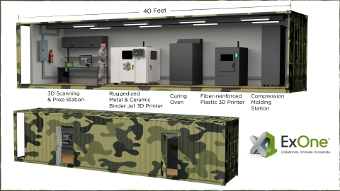 "ExOne has been awarded a U.S. Department of Defense contract to develop a fully operational, self-contained 3D printing ""factory"" housed in a shipping container. Now under development, the rugged 3D printing pod would be set up in a standard shipping container to be deployed directly in the field. (Photo: Business Wire)"