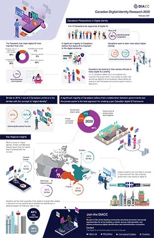 Infographic: Covid Has Accelerated Canadians' Demand for Digital ID: Digital ID and Authentication Council of Canada research finds that three-quarters of Canadians feel it's important to have a secure, trusted, and privacy-enhancing digital ID to safely and securely make transactions online
