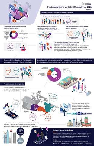 Infographie: La COVID-19 a accéléré la demande des Canadiens pour une identité numérique: Selon une étude du Conseil canadien de l'identification et de l'authentification numérique, trois quarts des Canadiens trouvent important d'avoir une identité numérique sûre et fiable qui protège davantage la vie privée pour effectuer des transactions en ligne en toute sécurité