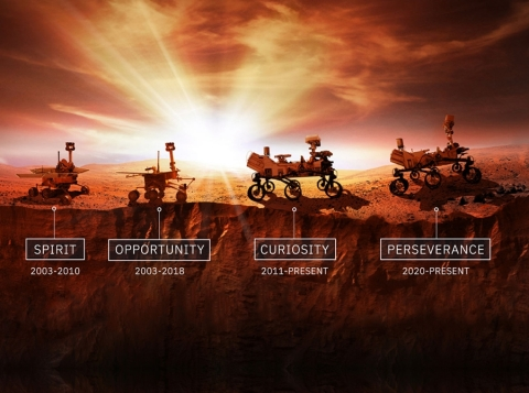 L3Harris communications technology will transmit data to and from the Perseverance Rover through relay orbiters that then provide a communications link with NASA controllers on Earth from up to 250 million miles away. (Photo: Business Wire)