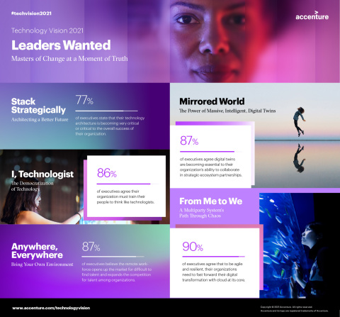 Technology Vision 2021 © Accenture