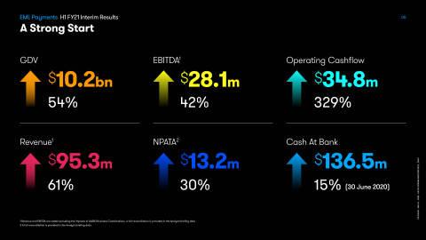 EML's H1 FY21 Interim Results. (Photo: Business Wire)
