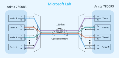Interoperability testing of 400G ZR in Microsoft's 120km DCI testbed (Graphic: Business Wire)