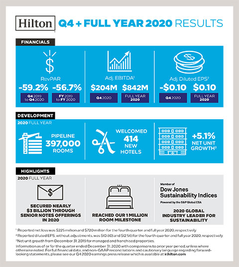 Hilton Reports Q4 & Full Year 2020 Results (Graphic: Business Wire)