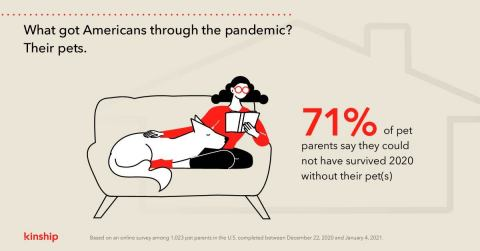 71% of pet parents say they could not have survived 2020 without their pet(s) (Graphic: Business Wire)