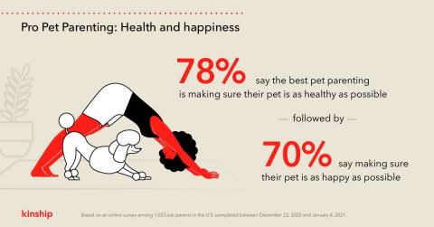 78% say the best pet parenting is making sure their pet is as healthy as possible - followed by - 70% say making sure their pet is as happy as possible (Graphic: Business Wire)