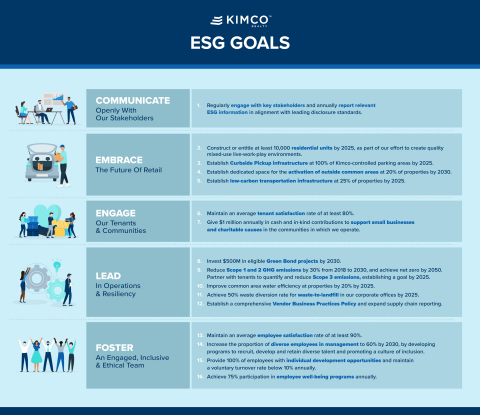 Kimco Realty ESG Goals (Graphic: Business Wire)