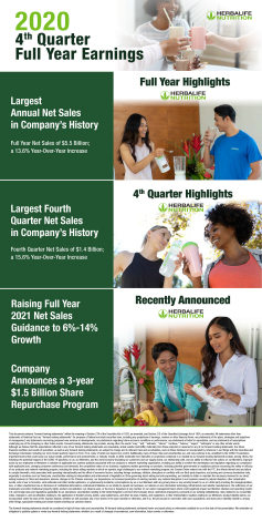 Herbalife Nutrition Reports Record-Breaking 2020 Net Sales with 14% Growth versus Prior Year; Raises 2021 Net Sales Guidance; Announces New $1.5 Billion Share Repurchase Authorization (Graphic: Business Wire)