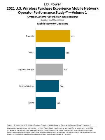 J.D. Power 2021 U.S. Wireless Purchase Experience Performance Studies—Volume 1 (Graphic: Business Wire)