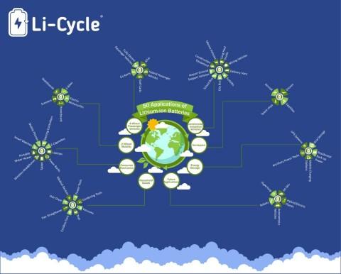 Li-Cycle Battery Infographic 2
