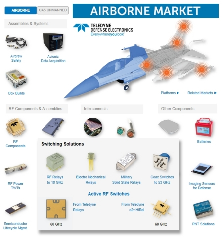 "One of the ""Market"" webpages that supports visitors taking a deep dive into Teledyne capabilities at their VIrtual Trade Show. (Graphic: Business Wire)"