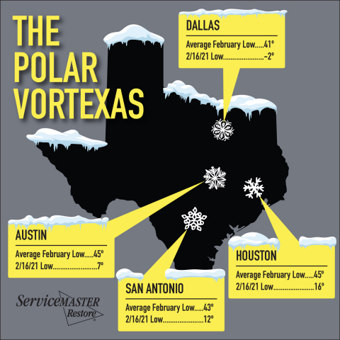 """The polar vortex that recently plunged through the midwestern United States dipped all the way to Texas bringing record-breaking sub-freezing temperatures, snow and ice to a region that is ill-equipped for Arctic conditions. The cold weather coupled with electrical power grid problems have created a high misery index and a tidal wave of emergency calls to disaster remediation companies. """"We've received about 100 times more calls than we normally do this time of year,"""" said Blake Moak of ServiceMaster by Century, which is headquartered in Houston with offices in Dallas, Waco, Austin and San Antonio. """"Our teams are working hard and we've dealt with major disasters before. This one is just different."""" Chris Jeter of ServiceMaster by A-Town in Abilene, said that burst water pipes are wrecking havoc for his customers. The water within the pipes freezes and expands, cracking the pipes. As it warms and thaws, leaks occur, saturating attics, walls, floors and furnishings. (Photo: Business Wire)"""