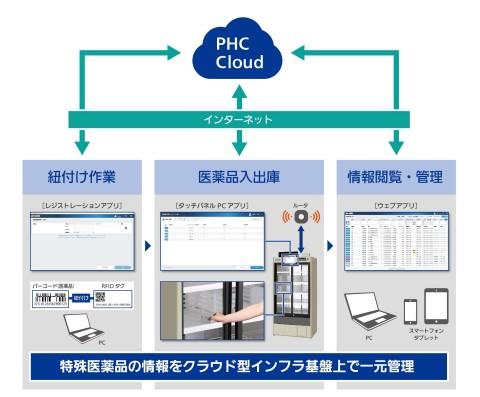 SDMSのシステム概要 (画像:ビジネスワイヤ)