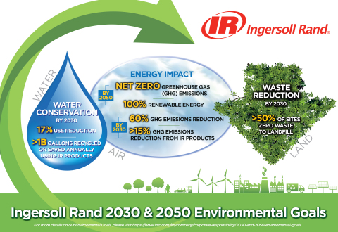 Ingersoll Rand 2030 and 2050 Environmental Goals Designed to Make Life Better for Generations to Come (Graphic: Business Wire)