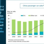Canalys: China's electric vehicle sales to grow by more than 50% in 2021 after modest 2020