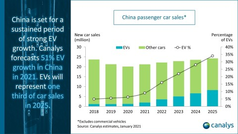Canalys: China's electric vehicle sales to grow by more than 50% in 2021 after modest 2020 (Photo: Business Wire)
