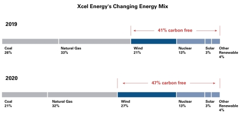 Xcel Energy Fuel Mix 2019-2020 (Graphic: Business Wire)