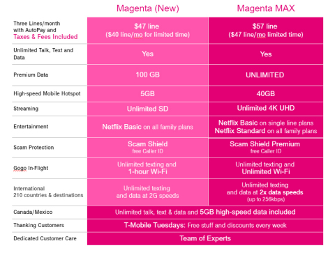 T-Mobile Unleashes 5G with New Magenta MAX Plan (Graphic: Business Wire)
