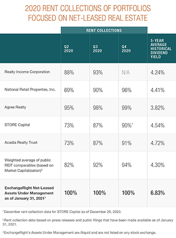 ExchangeRight's successful collections in 2020 compared very favorably with the net-leased assets under management of major publicly traded net lease REITs that are comparable to ExchangeRight's net-leased assets under management.