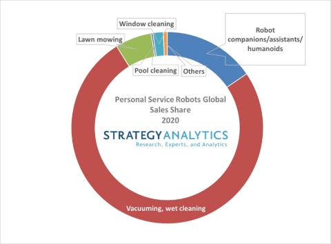 Figure 2. Personal Service Robots Global Sales Share 2020 (Graphic: Business Wire)