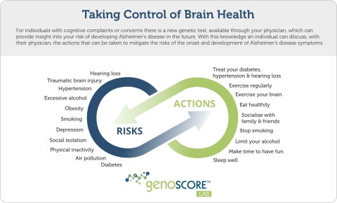 Actions to Take Control of Brain Health (Graphic: Business Wire)