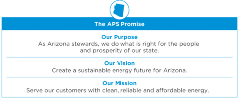 In a year of transition and renewed focus on excellence in customer care, the company recently launched a new cultural framework called The APS Promise. APS CEO Jeff Guldner and the leadership team are championing this cultural transformation to keep employees' talent focused on customers and ensure the company remains an employer of choice. The Promise fosters empowered decision-making, innovation and collaboration as behavioral norms across all levels of the organization. (Graphic: Business Wire)