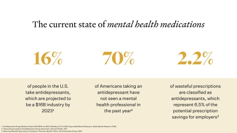 The current state of mental health medications (Graphic: Business Wire)