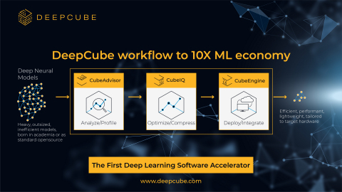 DeepCube end-to-end workflow (Graphic: Business Wire)