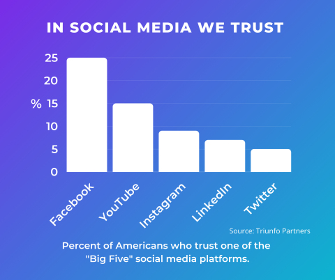 """Social Media Trust Survey finds that 25 percent of Americans say they trust Facebook the most, versus YouTube (15 percent), Instagram (9 percent), LinkedIn (7 percent), and Twitter (5 percent). At the same time, more than 30 percent of Americans say they don't trust any of the """"Big Five"""" social media platforms. (Graphic: Business Wire)"""