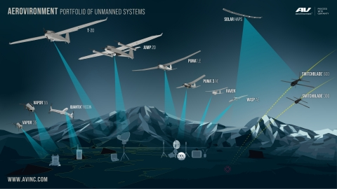 AeroVironment continues to develop its portfolio of intelligent, multi-domain robotic systems. (Graphic: Business Wire)