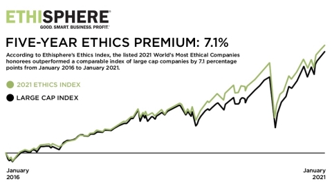 Ethisphere's 2021 Ethics Index, the collection of publicly-traded companies recognized as recipients of this year's World's Most Ethical Companies designation, outperformed a comparable index of large cap companies by 7.1 percentage points over the past five calendar years. (Graphic: Business Wire)