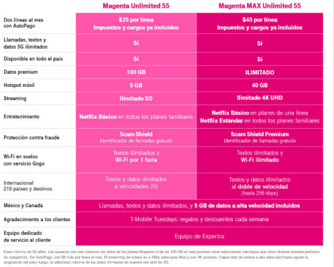 T-Mobile amplía el plan para los de 55 y más con la nueva categoría premium MAX ilimitada, Netflix por cuenta nuestra y más líneas. (Photo: Business Wire)