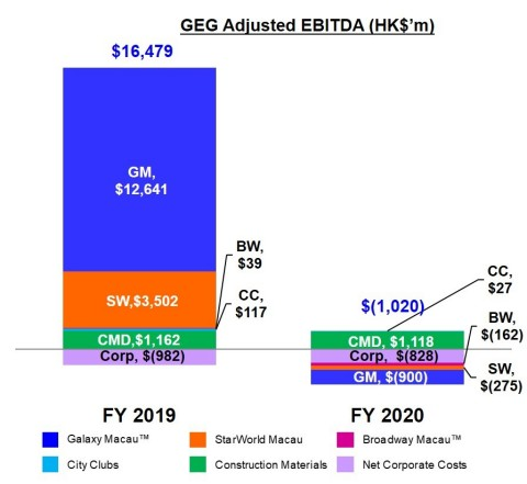 Chart of GEG Full Year Adjusted EBITDA (Photo: Business Wire)