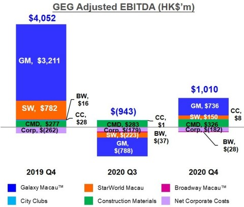 Chart of GEG Q4 2020 Adjusted EBITDA (Photo: Business Wire)