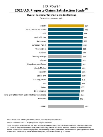 J.D. Power 2021 U.S. Property Claims Satisfaction Study (Graphic: Business Wire)