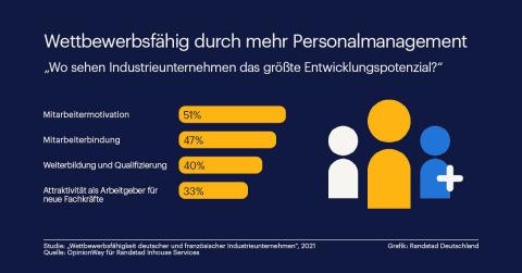 Randstad Studie ergibt: Gutes Personalmanagement steigert die Wettbewerbsfähigkeit.
