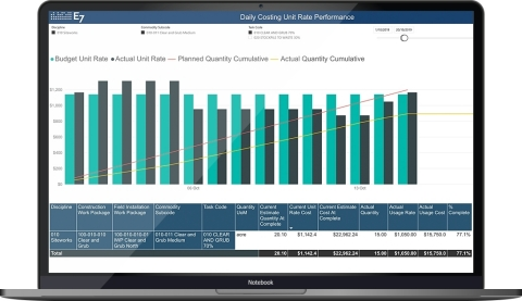 E7 uniquely provides project leaders with daily clear line of sight, filling the gap between each end-of-month financial reporting cycle with reporting on high-quality progress, resource usage, and cost data captured in the field daily. They can optimize resource deployments that deliver more profitable and predictable outcomes. (Photo: Business Wire)