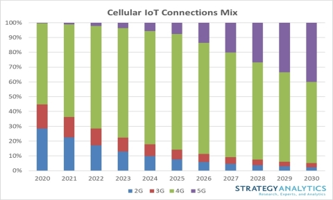 Figure 1. Cellular IoT Connections Mix (Photo: Business Wire)