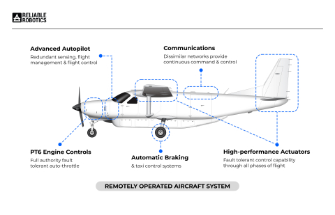 Reliable Robotics Remotely Operated Aircraft System (Graphic: Business Wire)