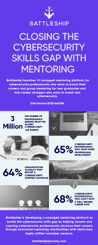 Infographic explaining the cybersecurity skills shortage and the Battleship mentoring solution.