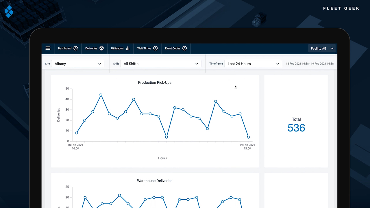 Fleet Geek provides intuitive, enterprise-wide, on-demand analytics and reporting of Seegrid Palion AMR fleet performance.