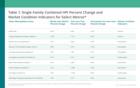 CoreLogic Single-Family Combined Home Price Change, MCI and Forecast by Select Metro Area; January 2021 (Graphic: Business Wire)